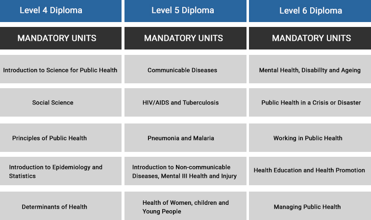 ABMA Diplomas in Public Health Management